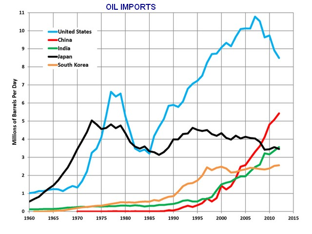 who really has more oil Iraq-imports.jpg