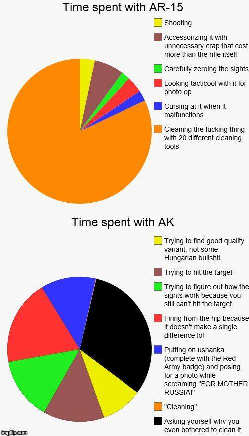 Time Spent AR vs AK-time-ar-vs-ak.jpg